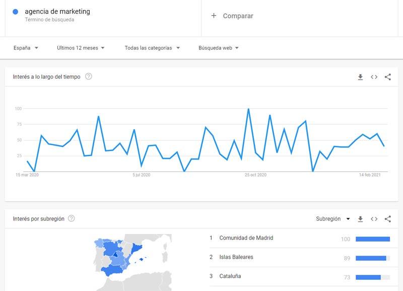 agencia de marketing Google trends