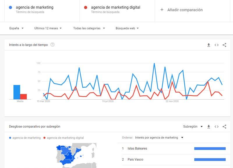 comparación de agencias google trends