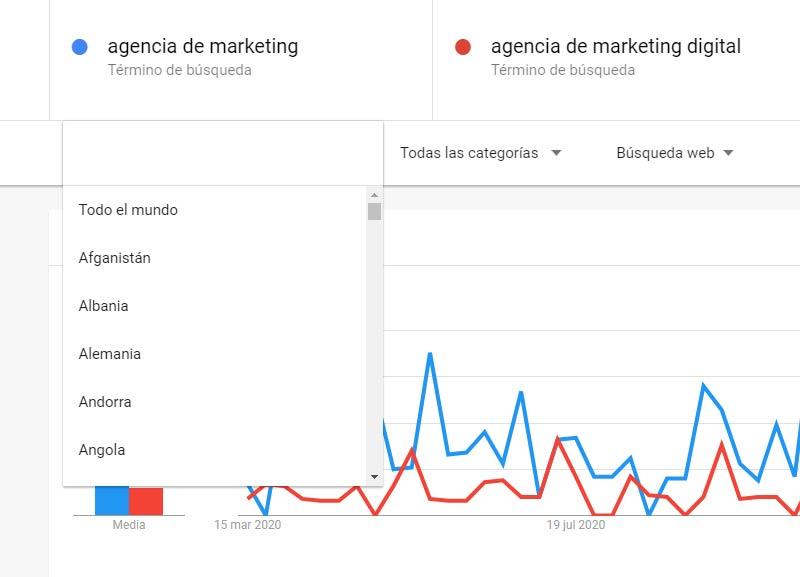 google trends por paises