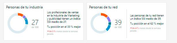 índice de LinkedIn